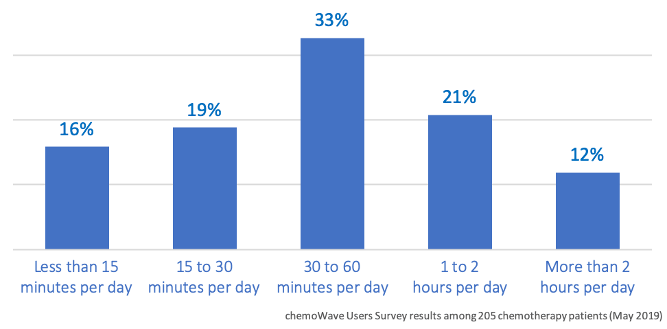 How much time per day do cancer patients typically spend being physically active while undergoing chemotherapy treatment?